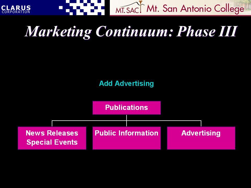 Marketing Continuum: Phase III