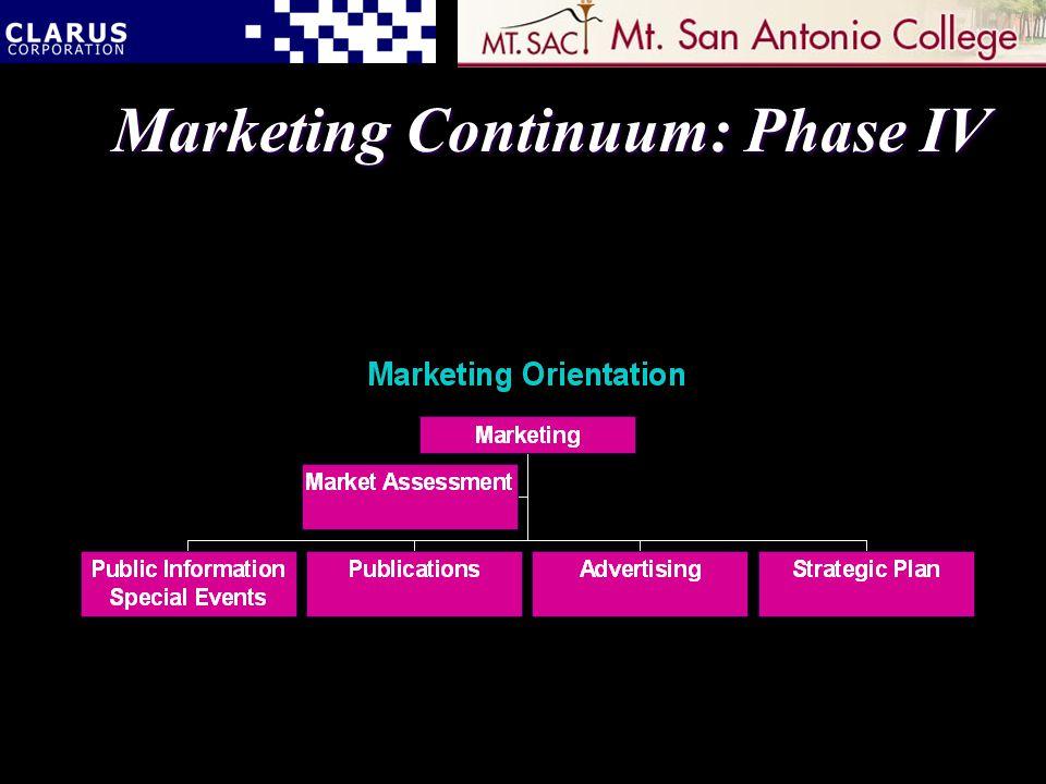 Marketing Continuum: Phase IV