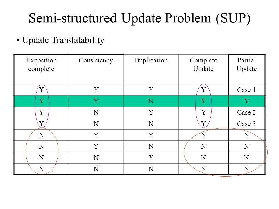 Semi-structured Update Problem (SUP) Update Translatability Exposition complete ConsistencyDuplicationComplete Update Partial Update YYYYCase 1 YYNYY YNYYCase 2 YNNYCase 3 NYYNN NYNNN NNYNN NNNNN