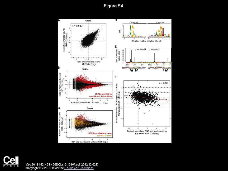 Figure S4 Cell 2013 152, 453-466DOI: (10.1016/j.cell.2012.12.023) Copyright © 2013 Elsevier Inc.