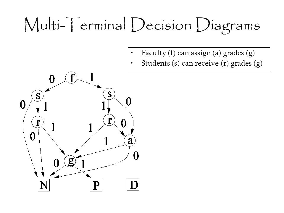 Multi-Terminal Decision Diagrams Faculty (f) can assign (a) grades (g) Students (s) can receive (r) grades (g)