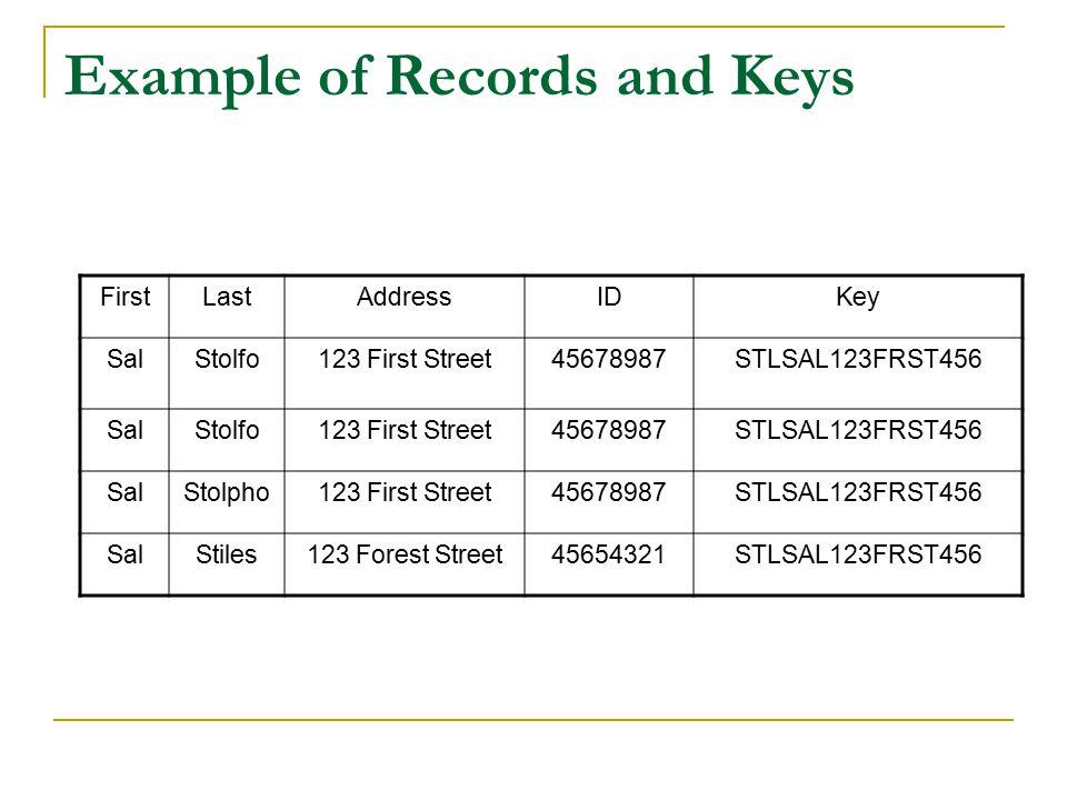 Example of Records and Keys FirstLastAddressIDKey SalStolfo123 First Street45678987STLSAL123FRST456 SalStolfo123 First Street45678987STLSAL123FRST456 SalStolpho123 First Street45678987STLSAL123FRST456 SalStiles123 Forest Street45654321STLSAL123FRST456