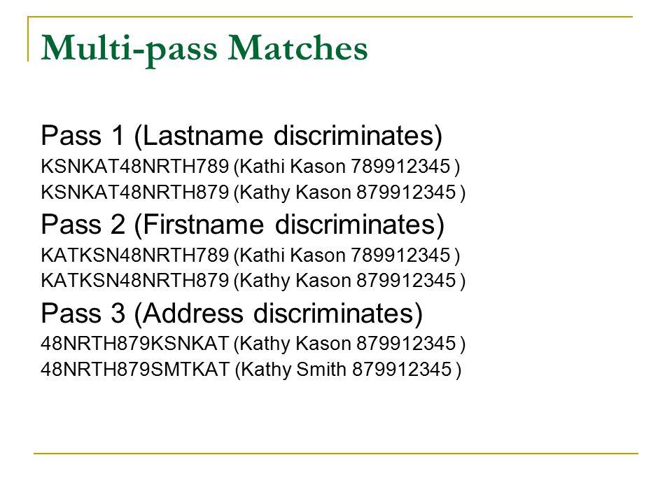 Multi-pass Matches Pass 1 (Lastname discriminates) KSNKAT48NRTH789 (Kathi Kason 789912345 ) KSNKAT48NRTH879 (Kathy Kason 879912345 ) Pass 2 (Firstname discriminates) KATKSN48NRTH789 (Kathi Kason 789912345 ) KATKSN48NRTH879 (Kathy Kason 879912345 ) Pass 3 (Address discriminates) 48NRTH879KSNKAT (Kathy Kason 879912345 ) 48NRTH879SMTKAT (Kathy Smith 879912345 )