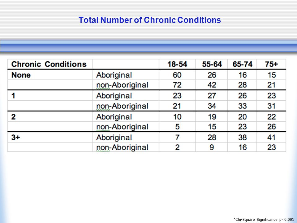 Total Number of Chronic Conditions *Chi-Square Significance p<0.001