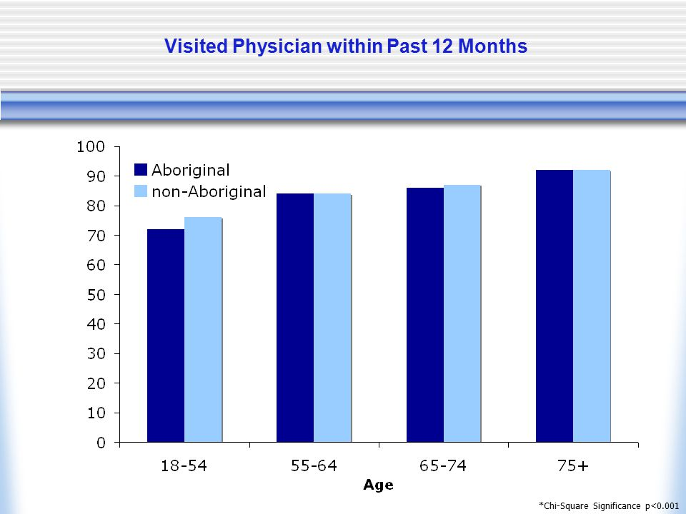Visited Physician within Past 12 Months *Chi-Square Significance p<0.001