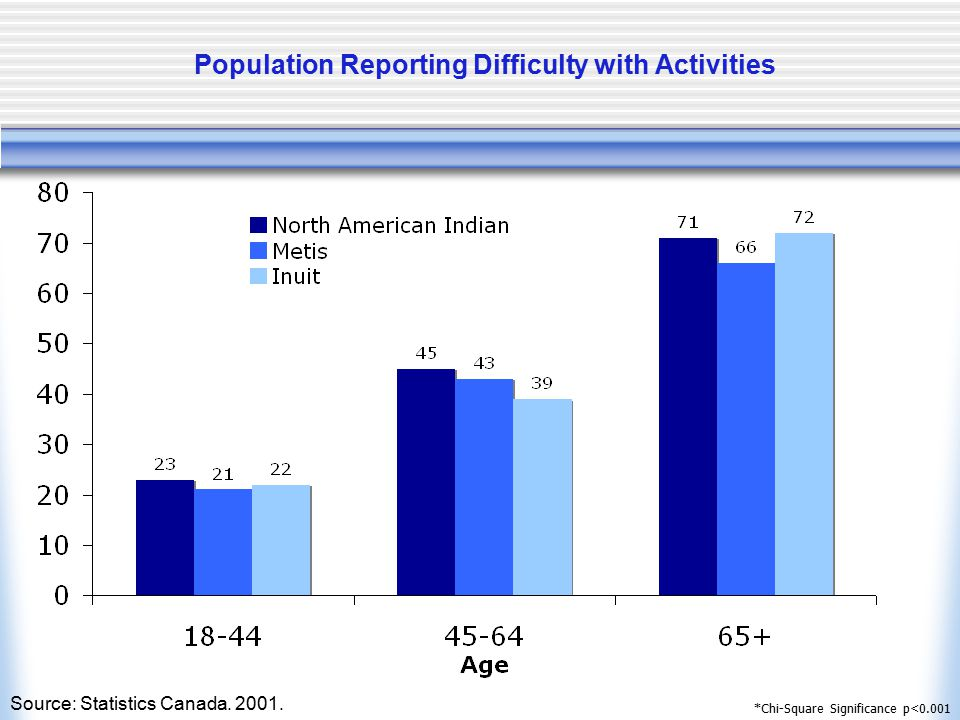 Population Reporting Difficulty with Activities *Chi-Square Significance p<0.001 Source: Statistics Canada. 2001.