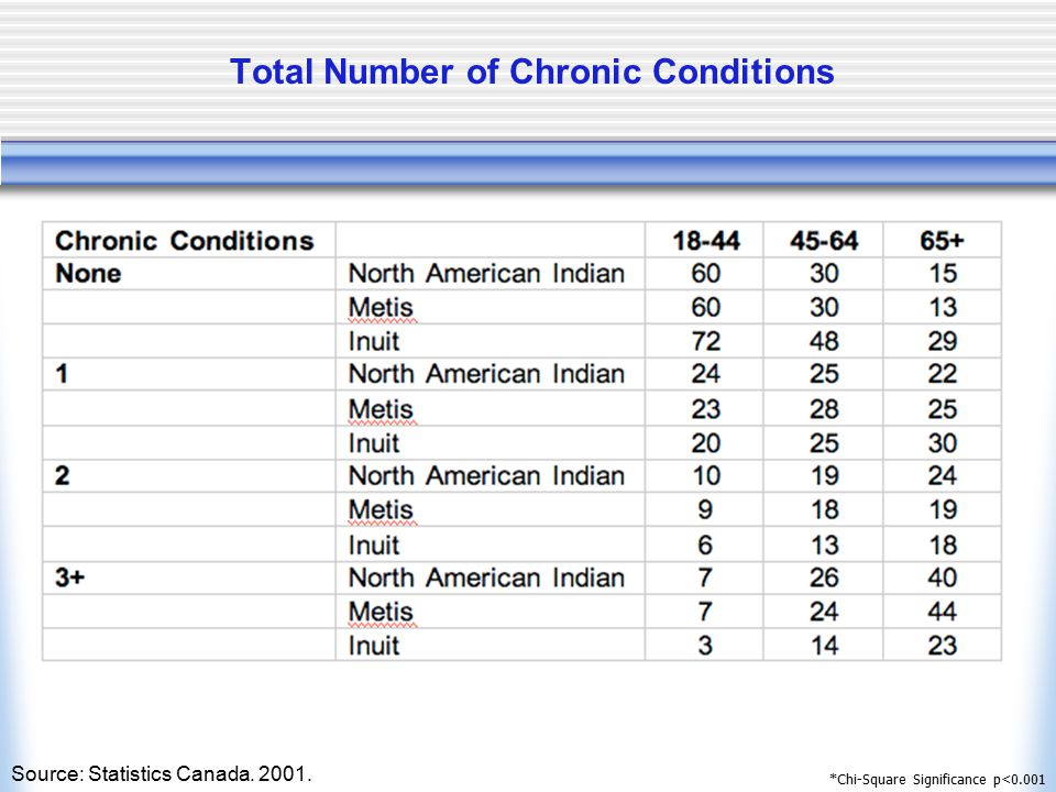 Total Number of Chronic Conditions *Chi-Square Significance p<0.001 Source: Statistics Canada. 2001.