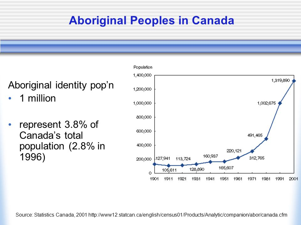 Aboriginal Peoples in Canada Aboriginal identity pop'n 1 million represent 3.8% of Canada's total population (2.8% in 1996) Source: Statistics Canada,