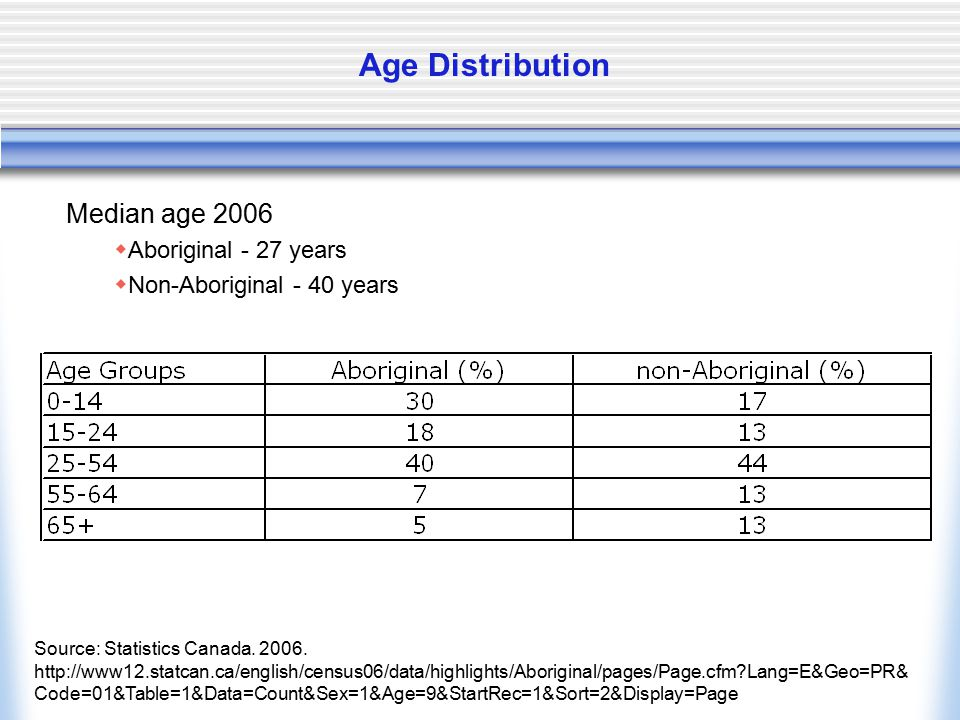 Age Distribution Median age 2006  Aboriginal - 27 years  Non-Aboriginal - 40 years Source: Statistics Canada. 2006. http://www12.statcan.ca/english/