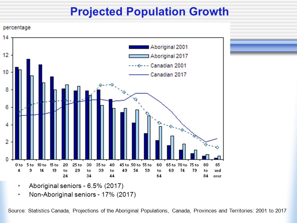 Projected Population Growth Aboriginal seniors - 6.5% (2017) Non-Aboriginal seniors - 17% (2017) Source: Statistics Canada, Projections of the Aborigi