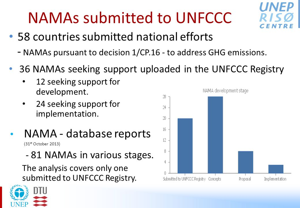 NAMAs submitted to UNFCCC 12 seeking support for development.