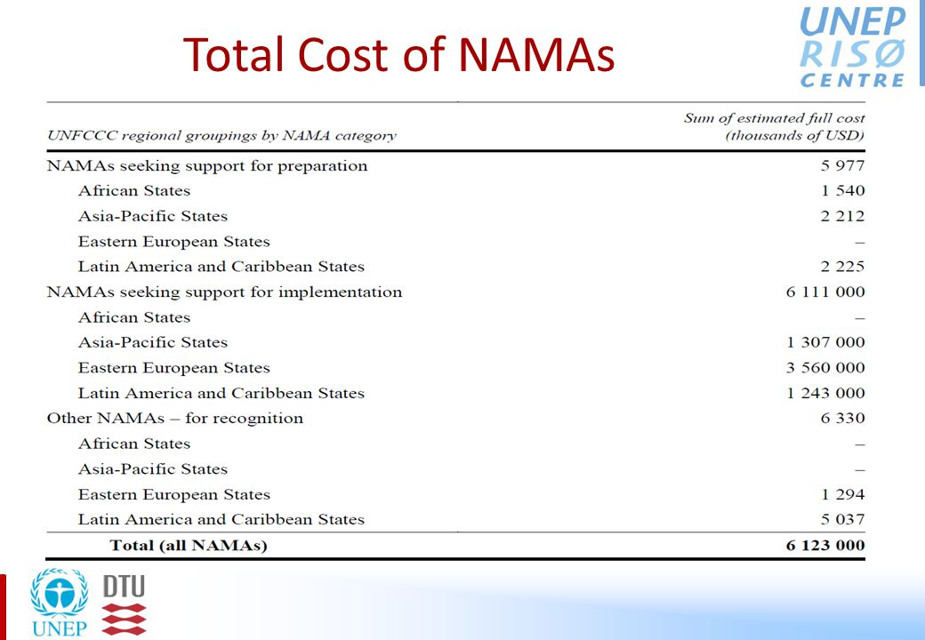 Total Cost of NAMAs