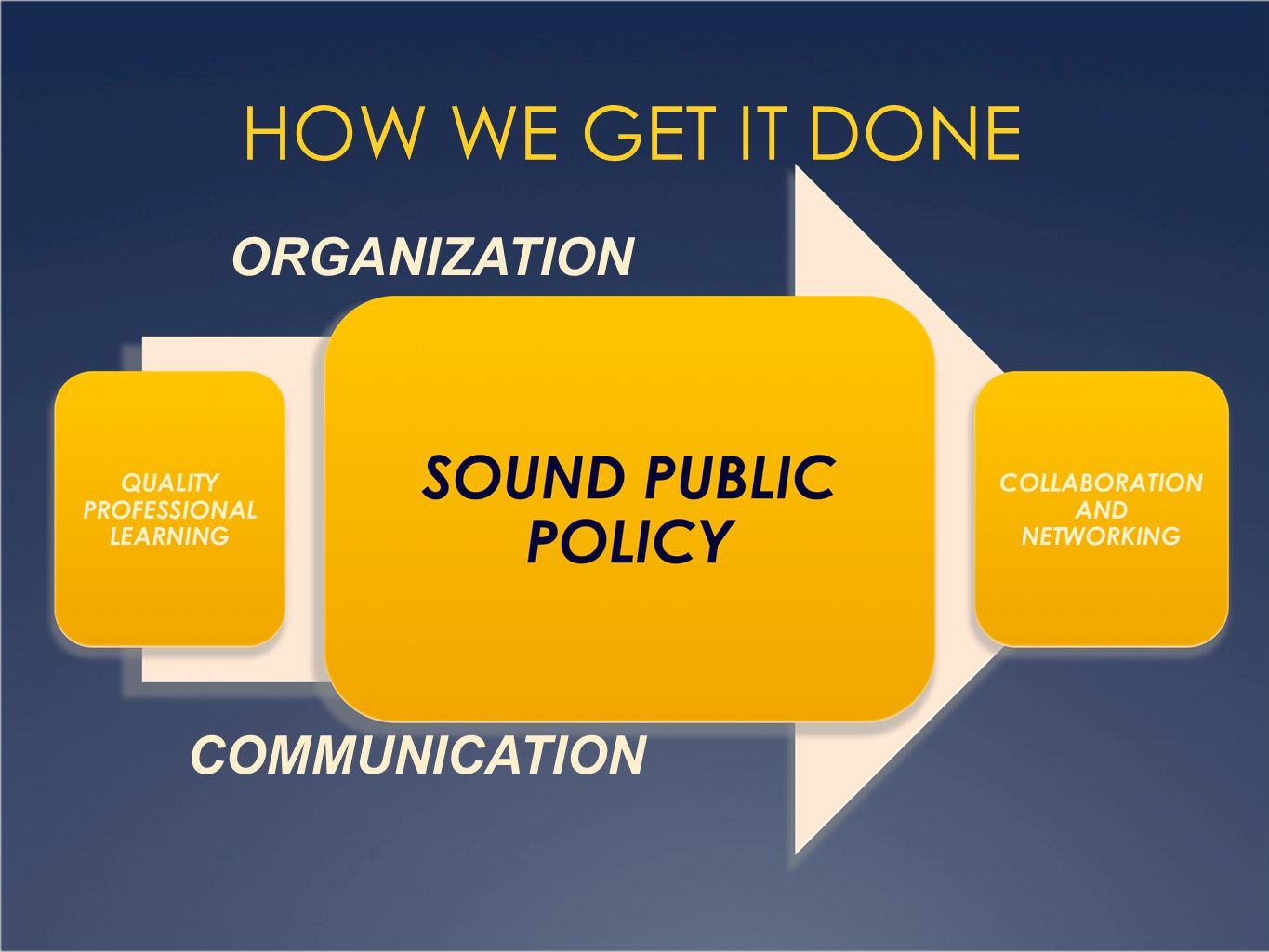 HOW WE GET IT DONE ORGANIZATION COMMUNICATION