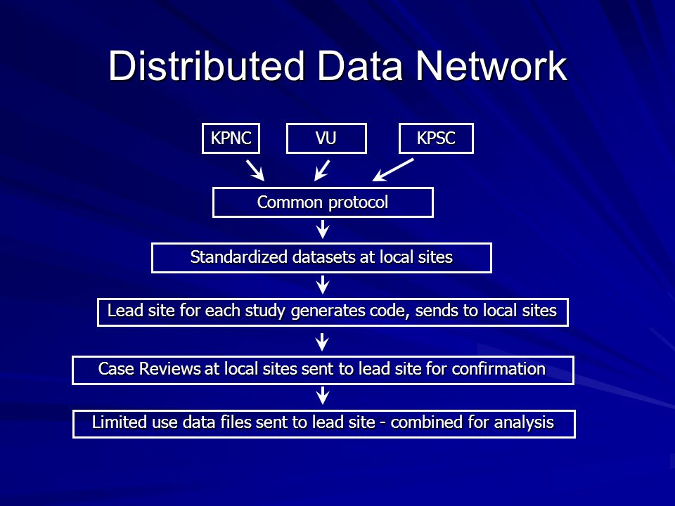 Distributed Data Network Common protocol VUKPSCKPNC Standardized datasets at local sites Limited use data files sent to lead site - combined for analy
