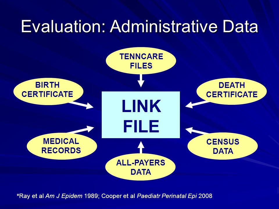 Evaluation: Administrative Data *Ray et al Am J Epidem 1989; Cooper et al Paediatr Perinatal Epi 2008 MEDICAL RECORDS DEATH CERTIFICATE TENNCARE FILES ALL-PAYERS DATA CENSUS DATA BIRTH CERTIFICATE LINK FILE