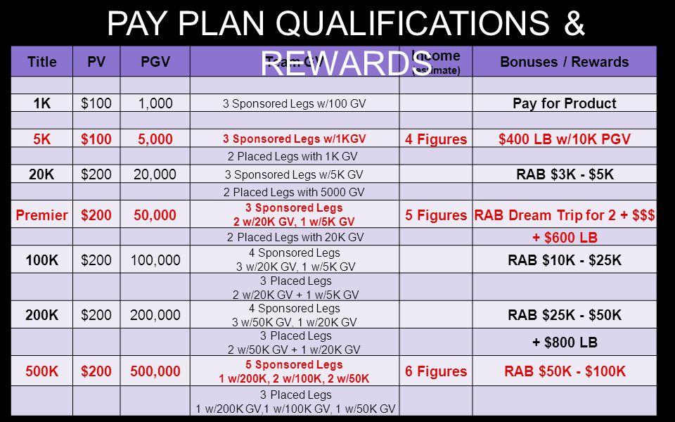 TitlePVPGVTeam GV Income (estimate) Bonuses / Rewards 1K$1001,000 3 Sponsored Legs w/100 GV Pay for Product 5K$1005,000 3 Sponsored Legs w/1KGV 4 Figures$400 LB w/10K PGV 2 Placed Legs with 1K GV 20K$20020,000 3 Sponsored Legs w/5K GV RAB $3K - $5K 2 Placed Legs with 5000 GV Premier$20050,000 3 Sponsored Legs 2 w/20K GV, 1 w/5K GV 5 FiguresRAB Dream Trip for 2 + $$$ 2 Placed Legs with 20K GV + $600 LB 100K$200100,000 4 Sponsored Legs 3 w/20K GV, 1 w/5K GV RAB $10K - $25K 3 Placed Legs 2 w/20K GV + 1 w/5K GV 200K$200200,000 4 Sponsored Legs 3 w/50K GV, 1 w/20K GV RAB $25K - $50K 3 Placed Legs 2 w/50K GV + 1 w/20K GV + $800 LB 500K$200500,000 5 Sponsored Legs 1 w/200K, 2 w/100K, 2 w/50K 6 FiguresRAB $50K - $100K 3 Placed Legs 1 w/200K GV,1 w/100K GV, 1 w/50K GV PAY PLAN QUALIFICATIONS & REWARDS