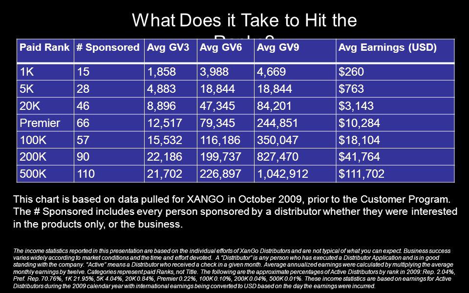 What Does it Take to Hit the Ranks? Paid Rank# SponsoredAvg GV3Avg GV6Avg GV9Avg Earnings (USD) 1K151,8583,9884,669$260 5K284,88318,844 $763 20K468,89