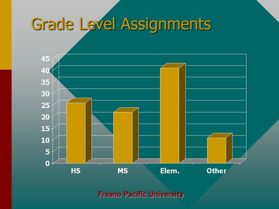 Fresno Pacific University Grade Level Assignments