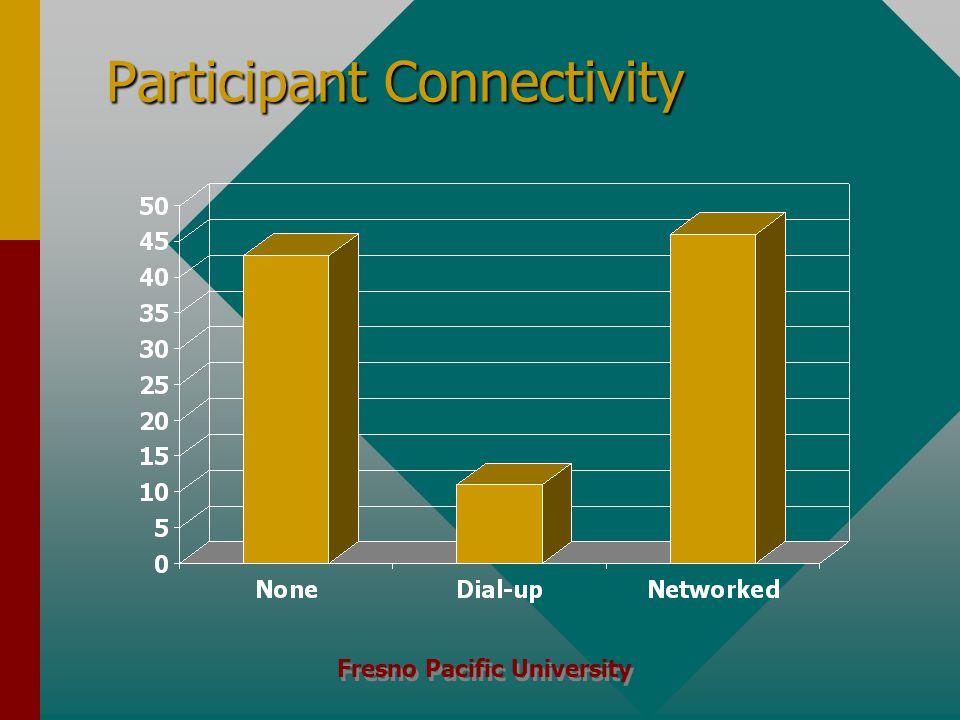 Fresno Pacific University Participant Connectivity