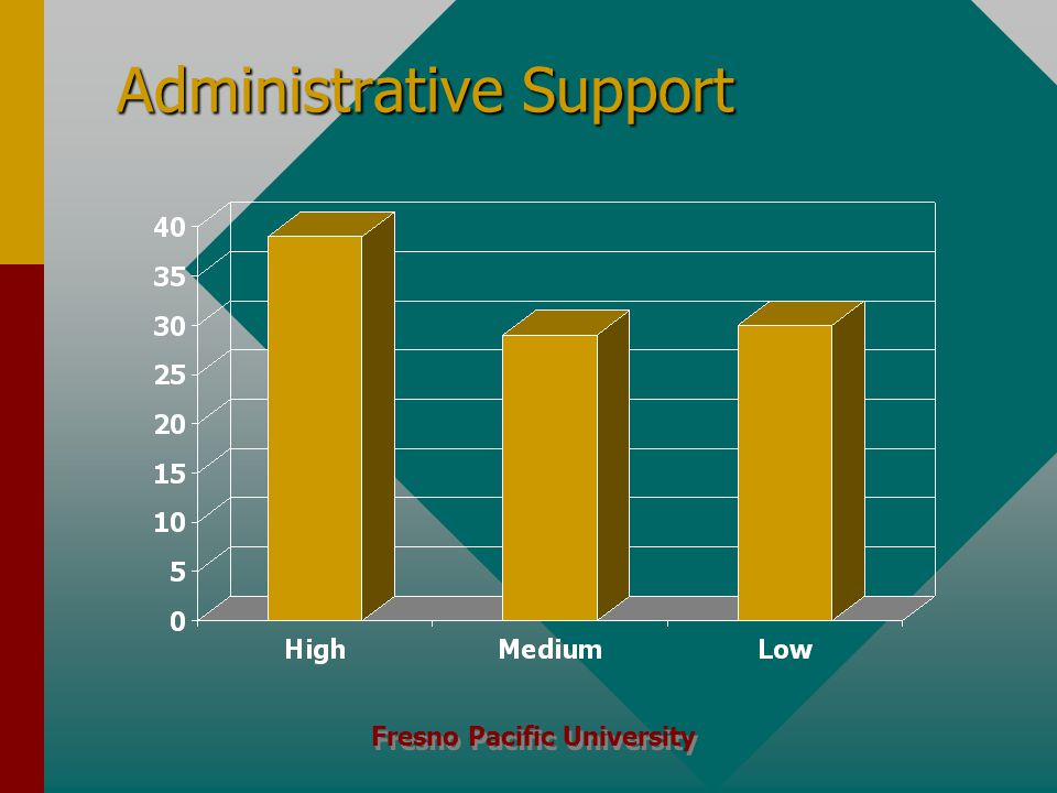 Fresno Pacific University Administrative Support