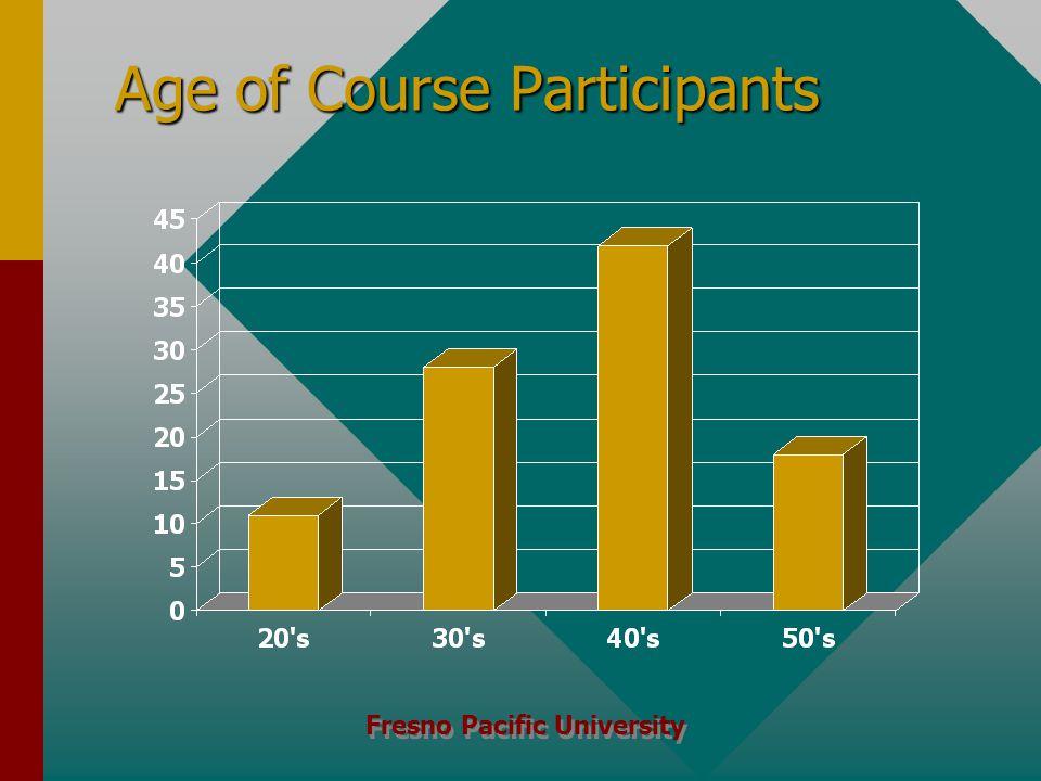 Fresno Pacific University Age of Course Participants