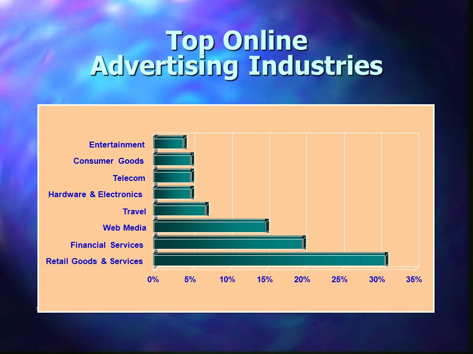 Top Online Advertising Industries Source: Nielsen/NetRating, 2002