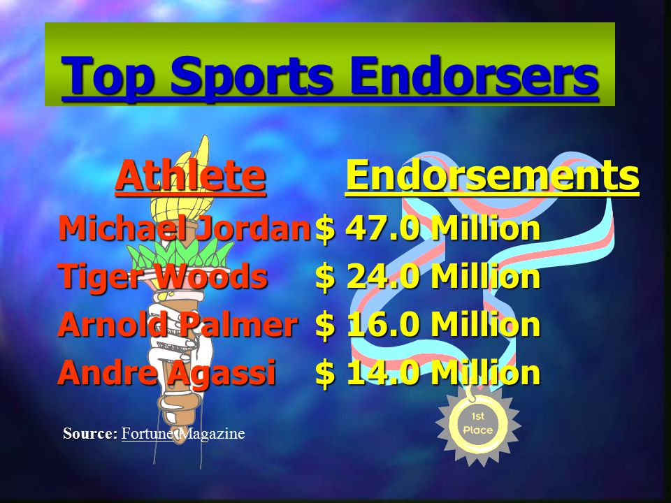 Top Sports Endorsers Athlete Michael Jordan Tiger Woods Arnold Palmer Andre Agassi Endorsements $ 47.0 Million $ 24.0 Million $ 16.0 Million $ 14.0 Million Source: Source: Fortune Magazine