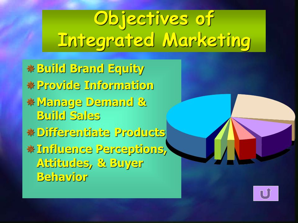 Objectives of Integrated Marketing  Build Brand Equity  Provide Information  Manage Demand & Build Sales  Differentiate Products  Influence Perceptions, Attitudes, & Buyer Behavior