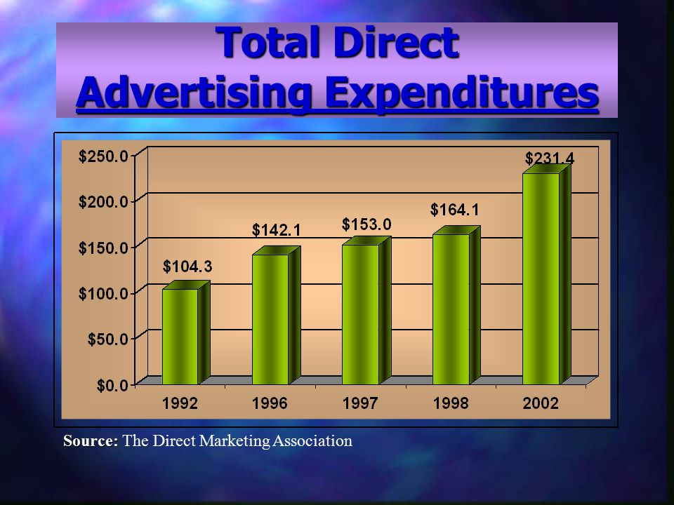 Total Direct Advertising Expenditures In billions Source: Source: The Direct Marketing Association