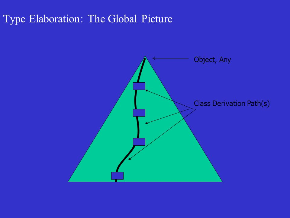 Type Elaboration: The Global Picture Object, Any Class Derivation Path(s)