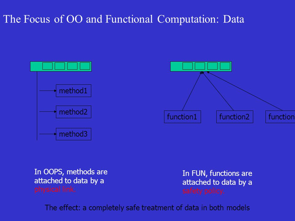 The Focus of OO and Functional Computation: Data method1method2method3 function1function2 In OOPS, methods are attached to data by a physical link.