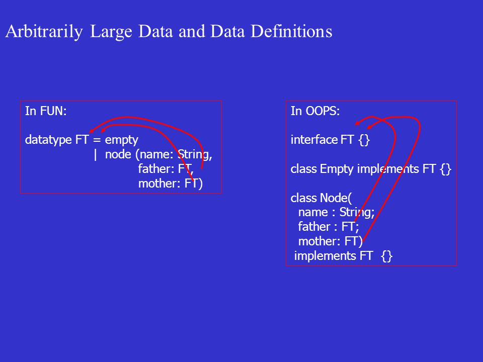 Arbitrarily Large Data and Data Definitions In FUN: datatype FT = empty | node (name: String, father: FT, mother: FT) In OOPS: interface FT {} class Empty implements FT {} class Node( name : String; father : FT; mother: FT) implements FT {}