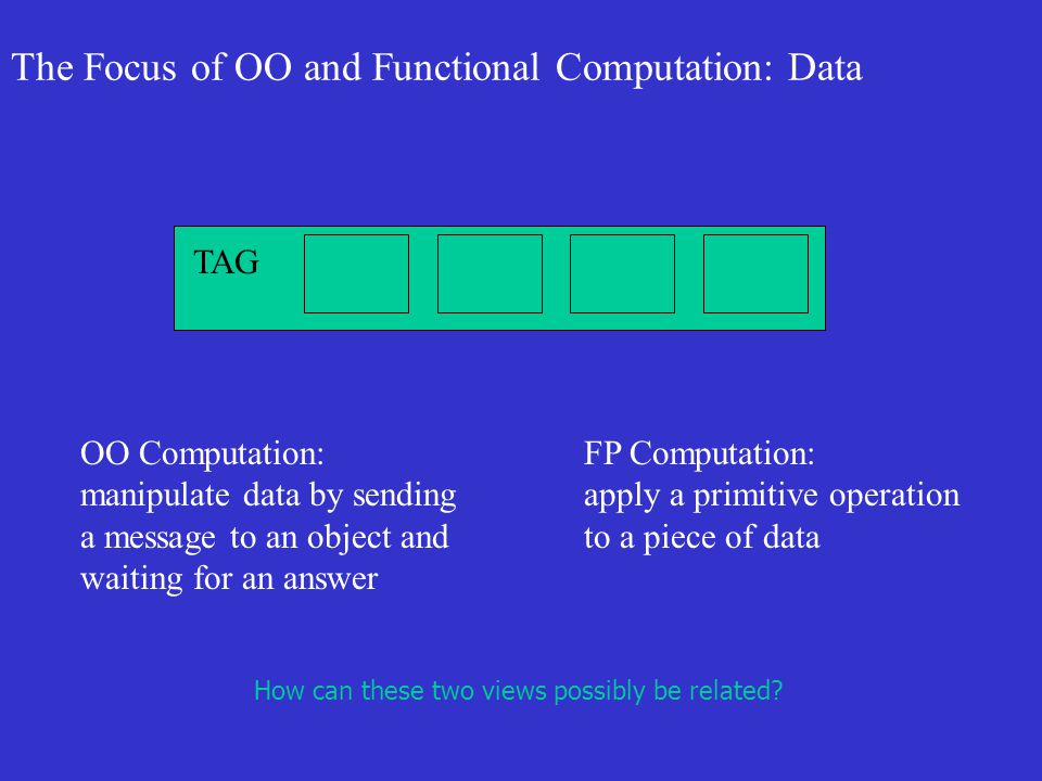 The Focus of OO and Functional Computation: Data TAG OO Computation: manipulate data by sending a message to an object and waiting for an answer FP Computation: apply a primitive operation to a piece of data How can these two views possibly be related