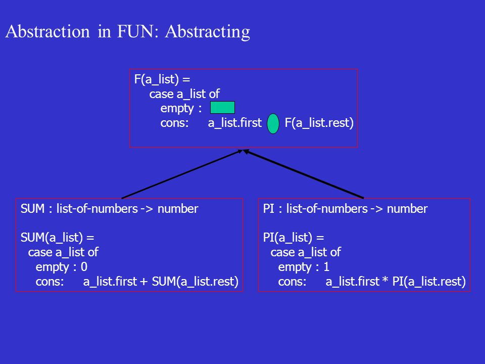 Abstraction in FUN: Abstracting SUM : list-of-numbers -> number SUM(a_list) = case a_list of empty : 0 cons: a_list.first + SUM(a_list.rest) PI : list-of-numbers -> number PI(a_list) = case a_list of empty : 1 cons: a_list.first * PI(a_list.rest) F(a_list) = case a_list of empty : cons: a_list.first + F(a_list.rest)