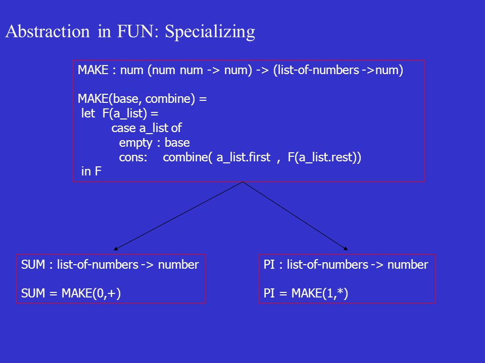 Abstraction in FUN: Specializing MAKE : num (num num -> num) -> (list-of-numbers ->num) MAKE(base, combine) = let F(a_list) = case a_list of empty : base cons: combine( a_list.first, F(a_list.rest)) in F SUM : list-of-numbers -> number SUM = MAKE(0,+) PI : list-of-numbers -> number PI = MAKE(1,*)
