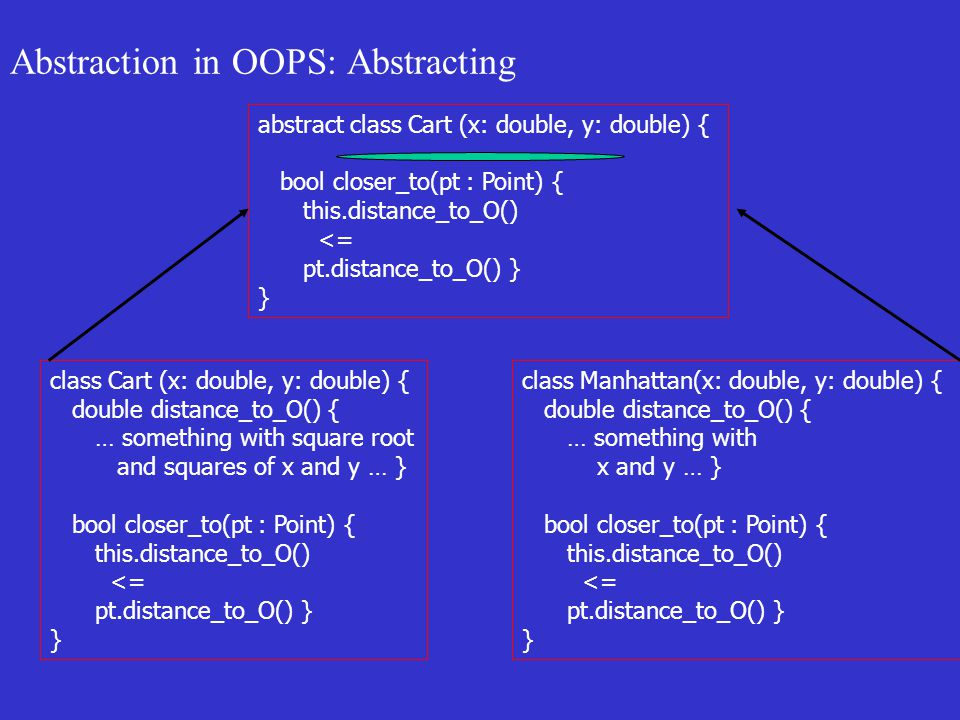 Abstraction in OOPS: Abstracting class Cart (x: double, y: double) { double distance_to_O() { … something with square root and squares of x and y … } bool closer_to(pt : Point) { this.distance_to_O() <= pt.distance_to_O() } } class Manhattan(x: double, y: double) { double distance_to_O() { … something with x and y … } bool closer_to(pt : Point) { this.distance_to_O() <= pt.distance_to_O() } } abstract class Cart (x: double, y: double) { bool closer_to(pt : Point) { this.distance_to_O() <= pt.distance_to_O() } }
