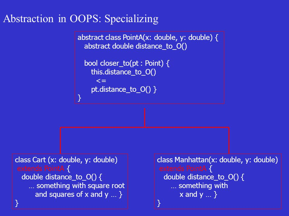 Abstraction in OOPS: Specializing abstract class PointA(x: double, y: double) { abstract double distance_to_O() bool closer_to(pt : Point) { this.distance_to_O() <= pt.distance_to_O() } } class Cart (x: double, y: double) extends PointA { double distance_to_O() { … something with square root and squares of x and y … } } class Manhattan(x: double, y: double) extends PointA { double distance_to_O() { … something with x and y … } }