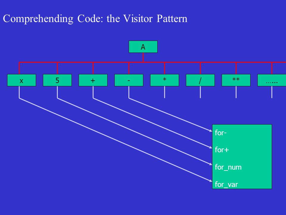 Comprehending Code: the Visitor Pattern A x5+-*/**…... for- for+ for_num for_var