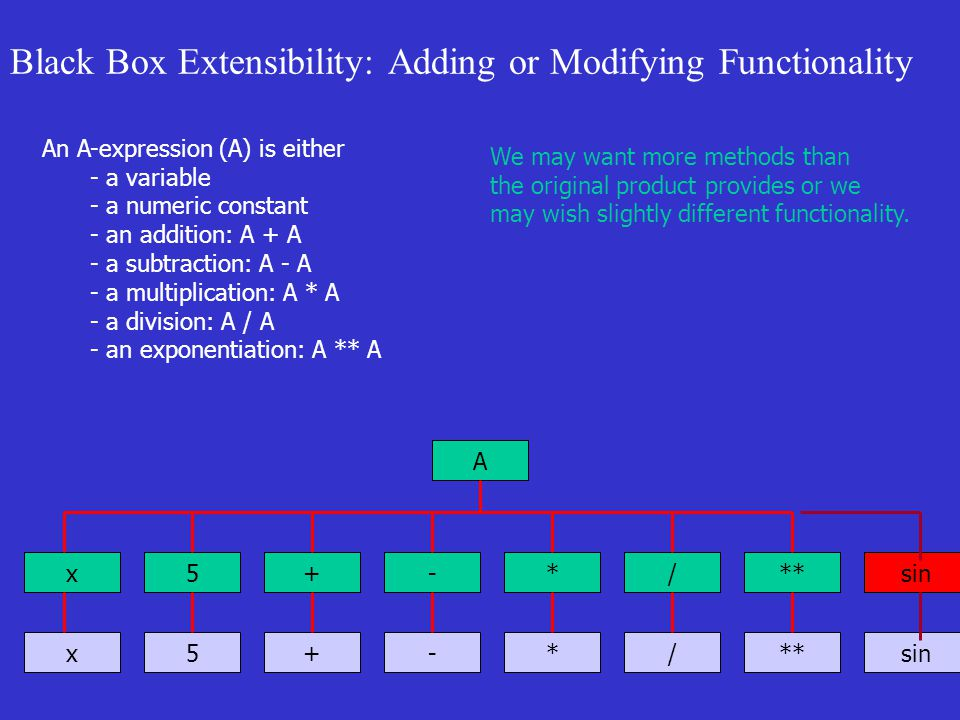 Black Box Extensibility: Adding or Modifying Functionality An A-expression (A) is either - a variable - a numeric constant - an addition: A + A - a subtraction: A - A - a multiplication: A * A - a division: A / A - an exponentiation: A ** A A We may want more methods than the original product provides or we may wish slightly different functionality.