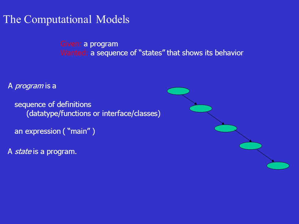 The Computational Models Given: a program Wanted: a sequence of states that shows its behavior A program is a sequence of definitions (datatype/functions or interface/classes) an expression ( main ) A state is a program.