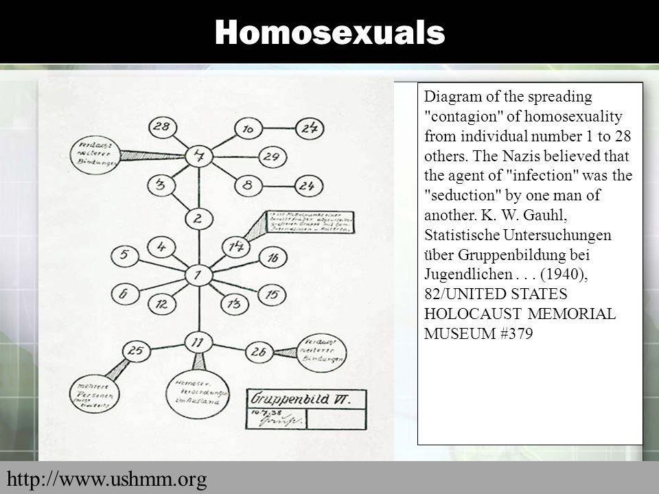 Homosexuals Diagram of the spreading