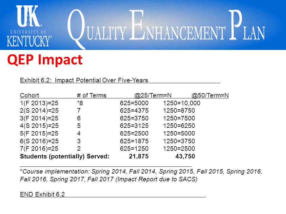 QEP Impact Exhibit 6.2: Impact Potential Over Five-Years Cohort # of Terms@25/Term=N@50/Term=N 1(F 2013)=25*8625=50001250=10,000 2(S 2014)=257625=4375