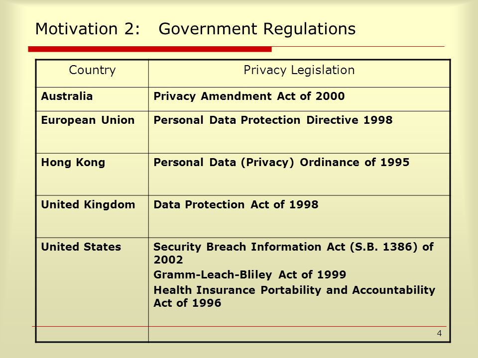 4 Motivation 2: Government Regulations CountryPrivacy Legislation AustraliaPrivacy Amendment Act of 2000 European UnionPersonal Data Protection Directive 1998 Hong KongPersonal Data (Privacy) Ordinance of 1995 United KingdomData Protection Act of 1998 United StatesSecurity Breach Information Act (S.B.