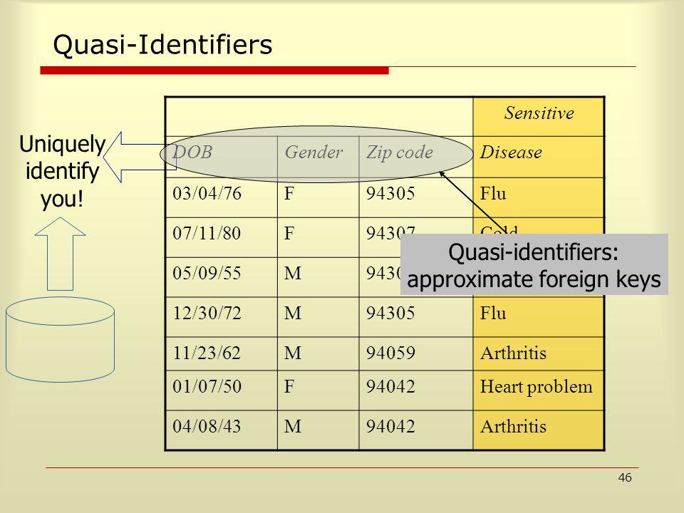 46 Quasi-Identifiers Uniquely identify you! Sensitive DOBGenderZip codeDisease 03/04/76F94305Flu 07/11/80F94307Cold 05/09/55M94301Diabetes 12/30/72M94