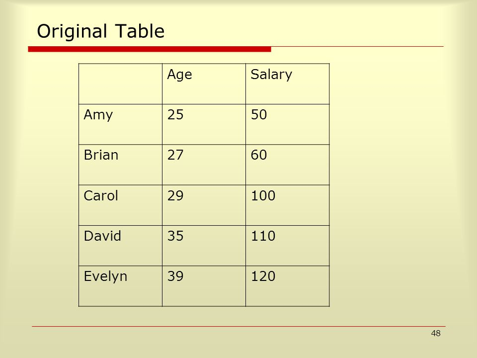 48 Original Table AgeSalary Amy2550 Brian2760 Carol29100 David35110 Evelyn39120
