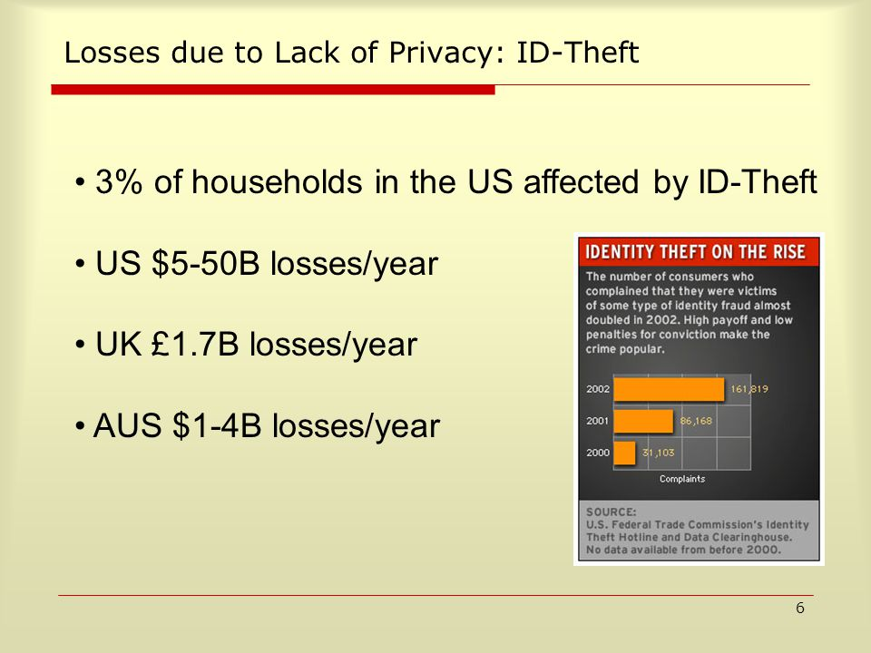 6 Losses due to Lack of Privacy: ID-Theft 3% of households in the US affected by ID-Theft US $5-50B losses/year UK £1.7B losses/year AUS $1-4B losses/year