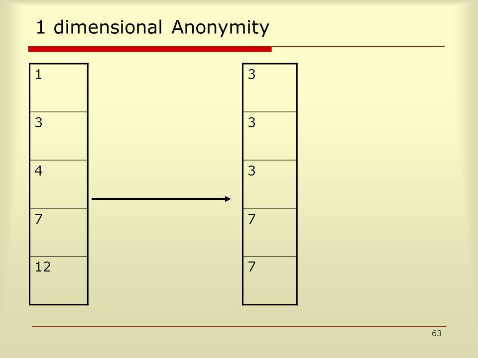 63 1 dimensional Anonymity 1 3 4 7 12 3 3 3 7 7