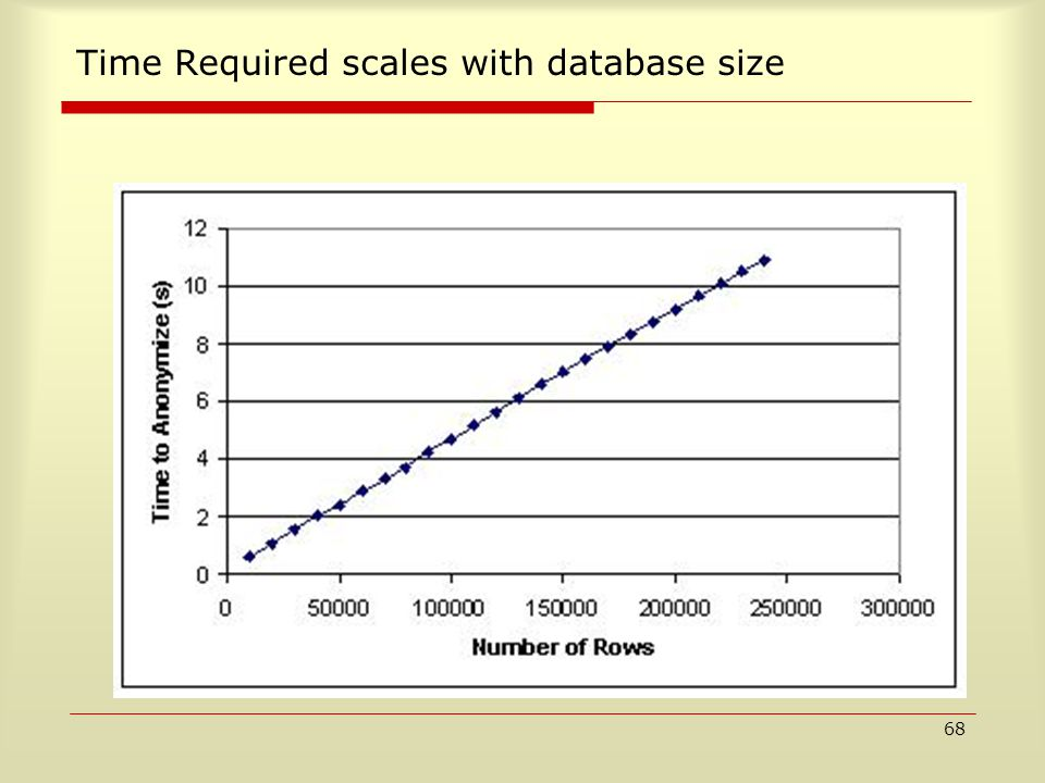 68 Time Required scales with database size