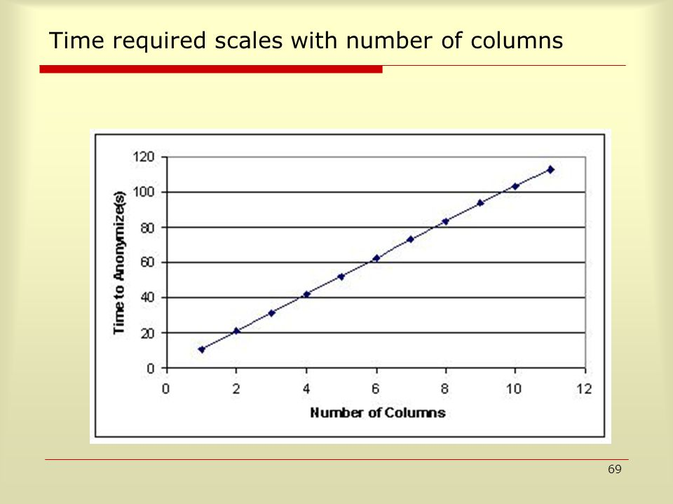 69 Time required scales with number of columns