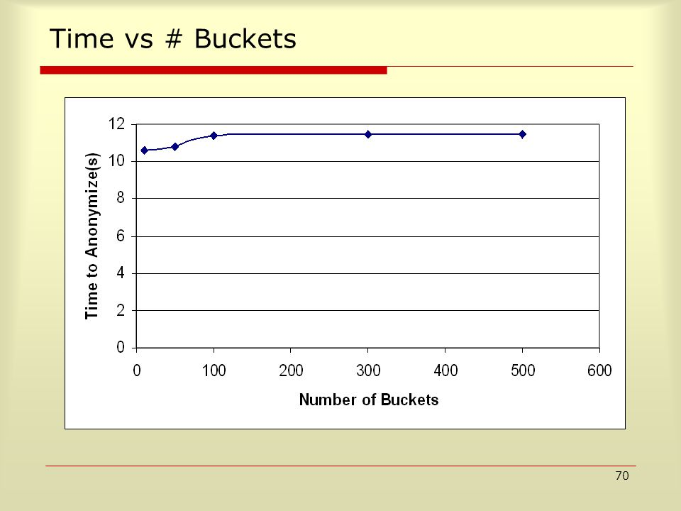 70 Time vs # Buckets